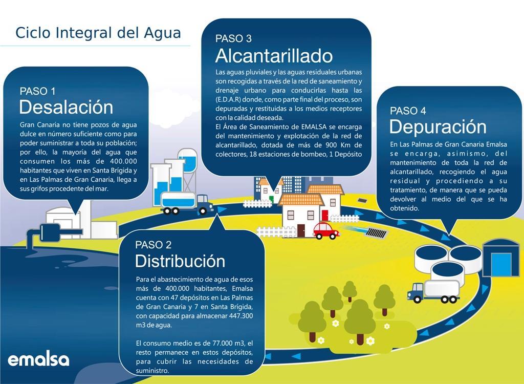 Cliclo Integral del Agua